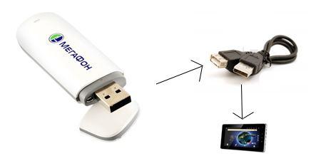 USB-3G модем
